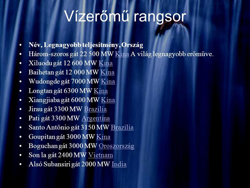 Név, Legnagyobb teljesítmény, Ország Három-szoros gát 22 500 MW Kína A világ legnagyobb erőműve.Kína Xiluodu gát 12 600 MW KínaKína Baihetan gát 12 00