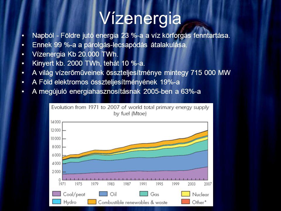 Vízenergia Napból - Földre jutó energia 23 %-a a víz körforgás fenntartása. Ennek 99 %-a a párolgás-lecsapódás átalakulása. Vízenergia Kb 20.000 TWh.