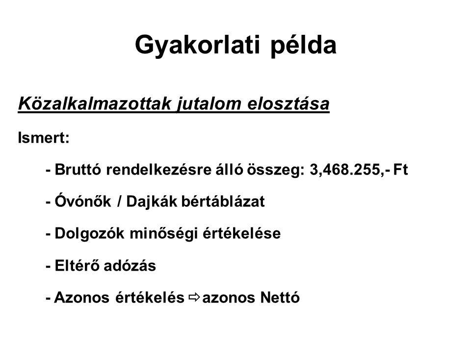 Gyakorlati példa Közalkalmazottak jutalom elosztása Ismert: - Bruttó rendelkezésre álló összeg: 3,468.255,- Ft - Óvónők / Dajkák bértáblázat - Dolgozó
