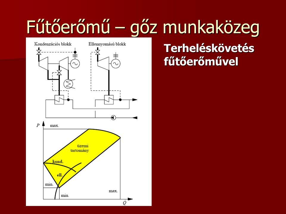 Fűtőerőmű – gőz munkaközeg Terheléskövetésfűtőerőművel