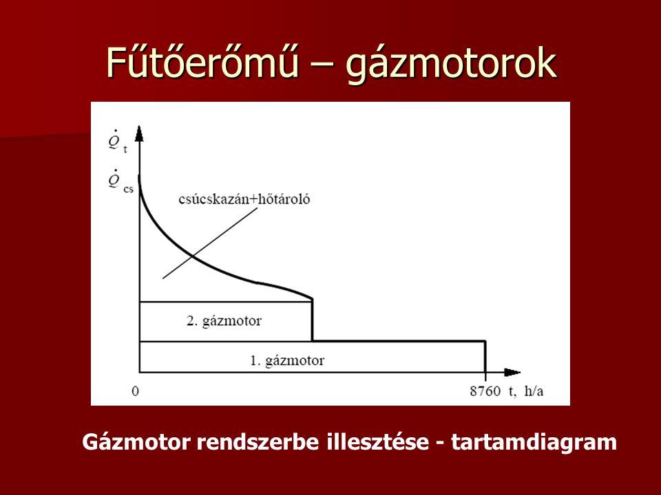 Fűtőerőmű – gázmotorok Gázmotor rendszerbe illesztése - tartamdiagram