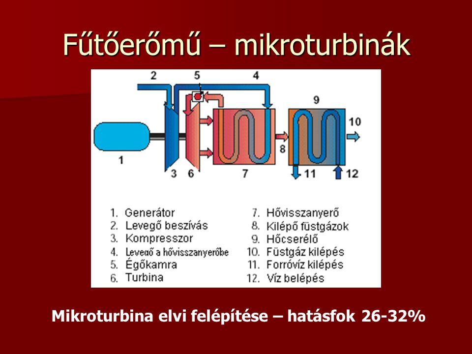 Fűtőerőmű – mikroturbinák Mikroturbina elvi felépítése – hatásfok 26-32%