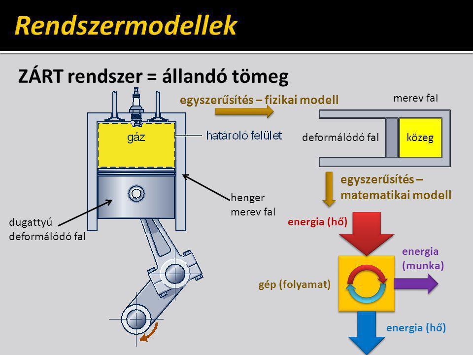 ZÁRT rendszer = állandó tömeg henger merev fal dugattyú deformálódó fal egyszerűsítés – fizikai modell egyszerűsítés – matematikai modell gép (folyamat) energia (hő) energia (munka) energia (hő) merev fal deformálódó fal közeg