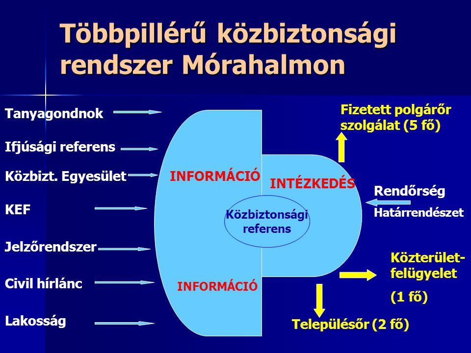 Többpillérű közbiztonsági rendszer Mórahalmon INFORMÁCIÓ INTÉZKEDÉS Közbiztonsági referens Tanyagondnok Ifjúsági referens Közbizt.