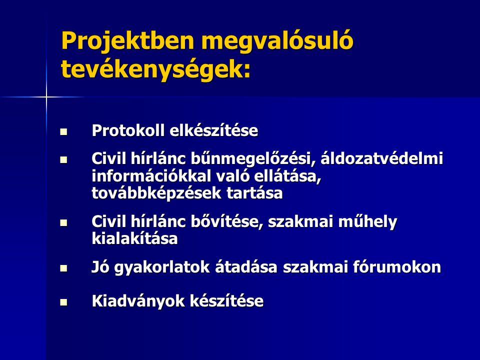 Projekt eredményindikátorai: 1 db tanyai komplex közbiztonsági protokoll kidolgozása 1 db tanyai komplex közbiztonsági protokoll kidolgozása külterületen közszolgálatot teljesítők továbbképzése 5x8 óra időtartamban külterületen közszolgálatot teljesítők továbbképzése 5x8 óra időtartamban civil hírlánc közbiztonsági célzatú működtetése, szervezetfejlesztése civil hírlánc közbiztonsági célzatú működtetése, szervezetfejlesztése 7 db együttműködési megállapodás 7 db együttműködési megállapodás 2 féle tájékoztató anyag elkészítése 2 féle tájékoztató anyag elkészítése szakmai műhely kialakítása szakmai műhely kialakítása 2 db szakmai fórum 2 db szakmai fórum