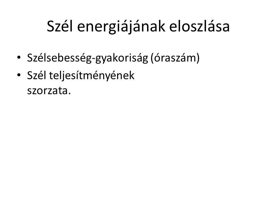 Szél energiájának eloszlása Szélsebesség-gyakoriság (óraszám) Szél teljesítményének szorzata.