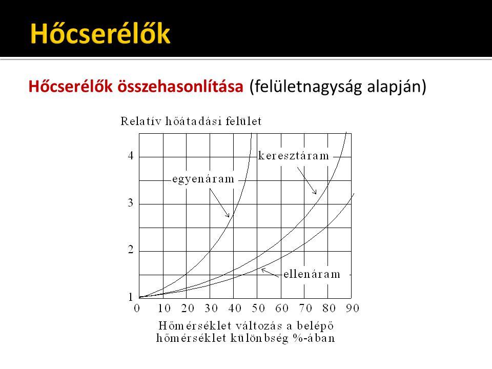 Hőcserélők összehasonlítása (felületnagyság alapján)