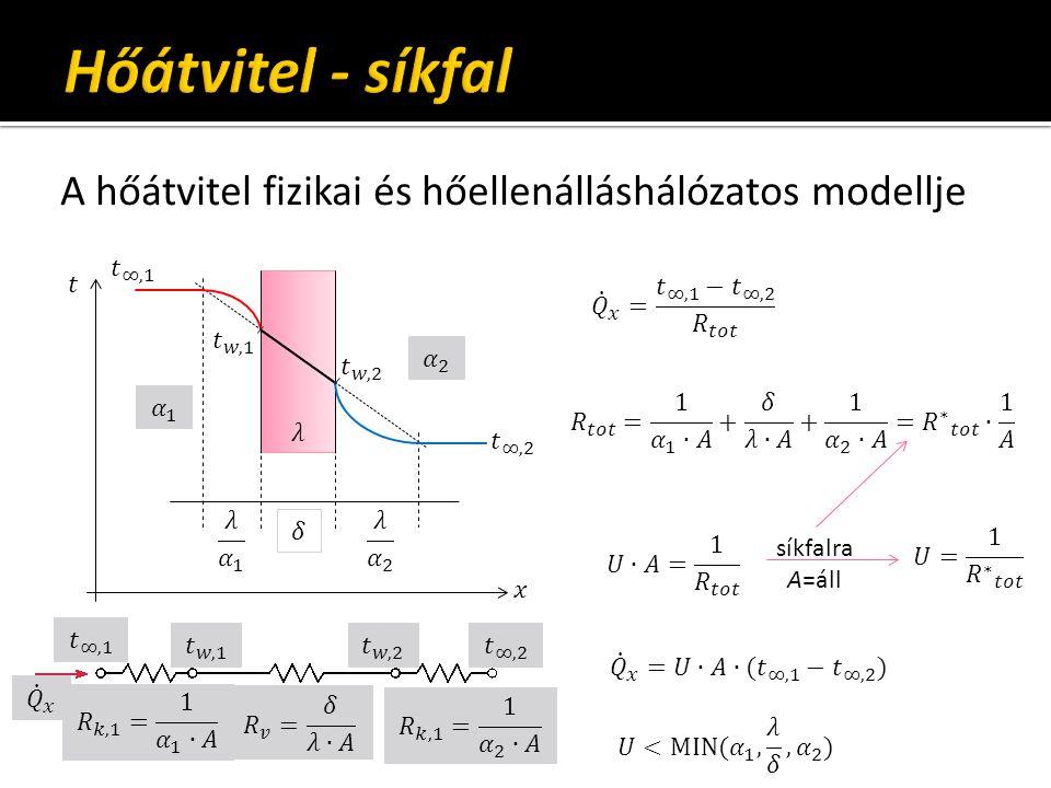A hőátvitel fizikai és hőellenálláshálózatos modellje síkfalra A=áll