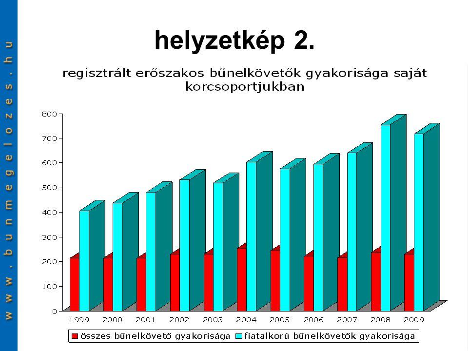"""ide  ovce a youtube-on  jó gyakorlatok eucpn.org-oneucpn.org tematikusan országonként  TÁMOP e-book a """"letölthető kiadványok -ban  hírlevél az aktualitásokról  bűnügyi statisztika a http://crimestat.b-m.hu-nhttp://crimestat.b-m.hu  bra.se e-könyvtárabra.se"""