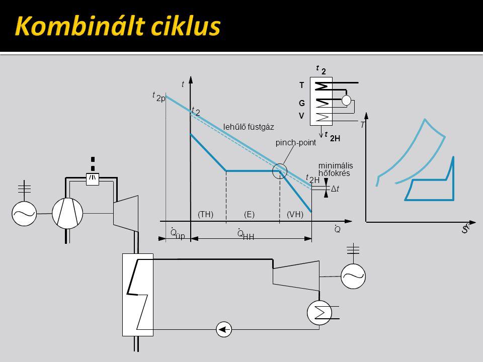 T t. Q HH t 2 t 2H lehűlő füstgáz Q. ΔtΔt minimális hőfokrés (TH)(E)(VH) t 2p.