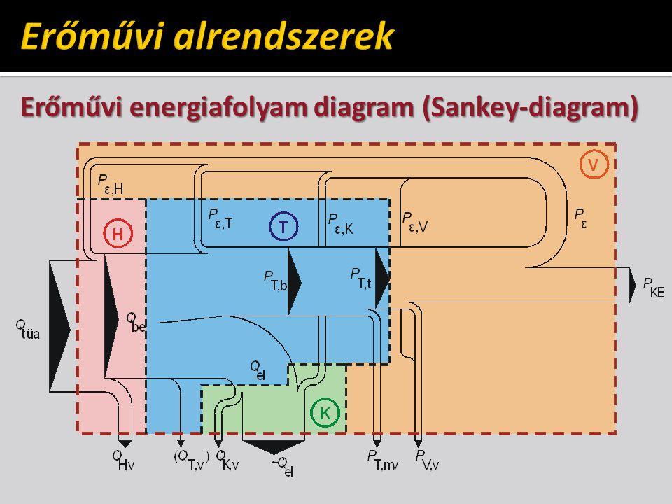 Erőművi energiafolyam diagram (Sankey-diagram)