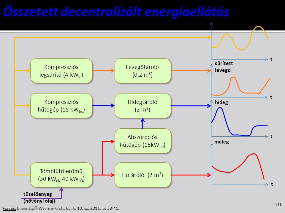 10 Forrás: Brennstoff-Wärme-Kraft, 63. k. 10. sz. 2011. p. 38-41. Tömbfűtő-erőmű (30 kW el, 40 kW hő ) Hőtároló (2 m 3 ) Kompressziós hűtőgép (15 kW h