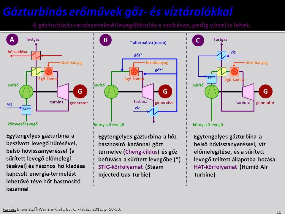 11 Forrás: Brennstoff-Wärme-Kraft, 63. k. 7/8. sz. 2011. p. 50-53. GGG A gázturbinás rendszereknél levegőtárolás a szokásos, pedig vízzel is lehet. A