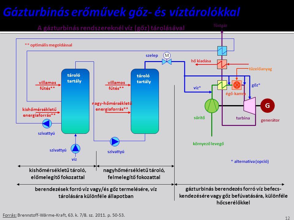 12 Forrás: Brennstoff-Wärme-Kraft, 63. k. 7/8. sz. 2011. p. 50-53. G M generátor környező levegő tüzelőanyag égő-kamra sűrítő turbina hő kiadása * alt
