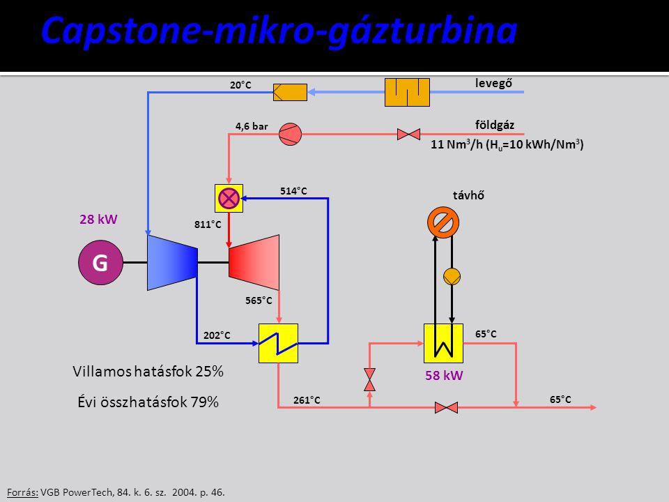 Forrás: VGB PowerTech, 84. k. 6. sz. 2004. p. 46. G levegő földgáz távhő 4,6 bar 20°C 514°C 565°C 811°C 261°C 65°C 202°C 28 kW 58 kW 11 Nm 3 /h (H u =