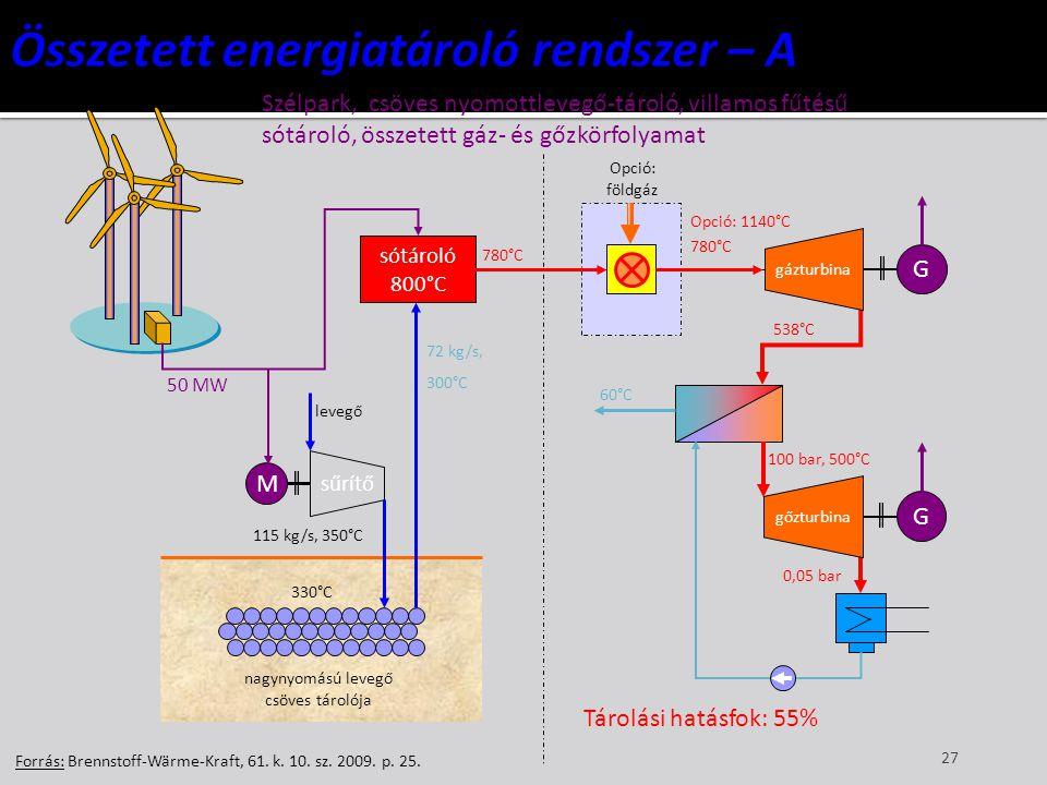 27 Forrás: Brennstoff-Wärme-Kraft, 61. k. 10. sz. 2009. p. 25. M sűrítő sótároló 800°C nagynyomású levegő csöves tárolója 50 MW levegő 115 kg/s, 350°C