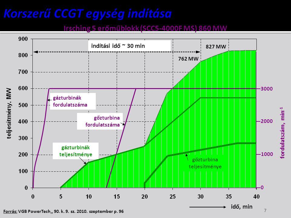 7 Forrás: VGB PowerTech,, 90. k. 9. sz. 2010. szeptember p. 96 idő, min 3000 2000 1000 0 Irsching 5 erőműblokk (SCC5-4000F MS) 860 MW indítási idő ~ 3