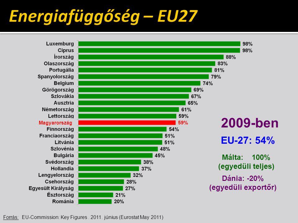 Forrás: EU-Commission: Key Figures. 2011. június (Eurostat May 2011) 2009-ben Málta:100% (egyedüli teljes) Dánia: -20% (egyedüli exportőr) Magyarorszá