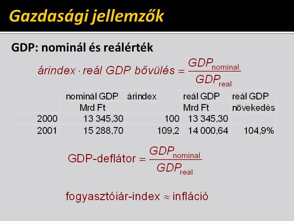 GDP: nominál és reálérték