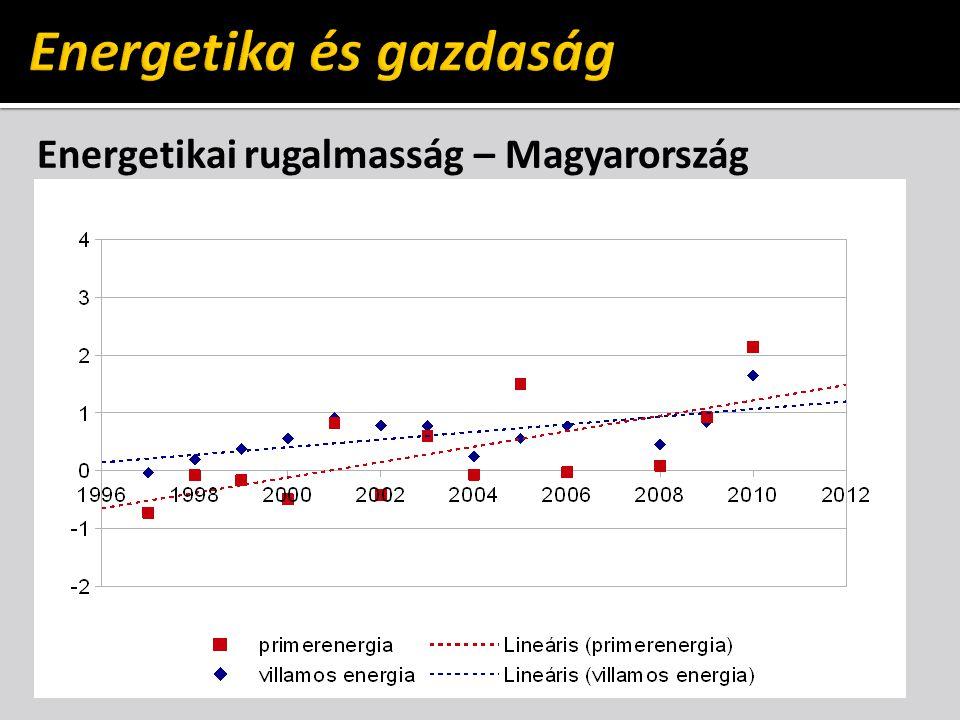 Energetikai rugalmasság – Magyarország