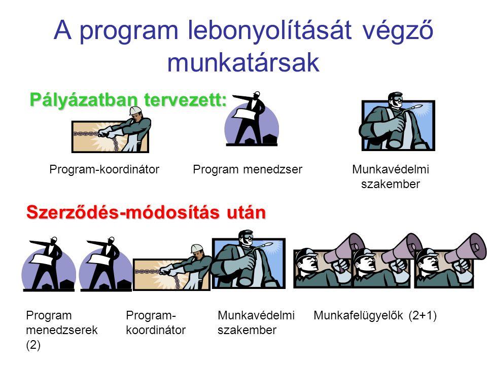 A program lebonyolítását végző munkatársak Pályázatban tervezett: Program-koordinátorProgram menedzserMunkavédelmi szakember Szerződés-módosítás után