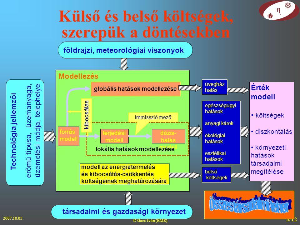 2007.10.05. © Gács Iván (BME) 3/12 Külső és belső költségek, szerepük a döntésekben Technológia jellemzői erőmű típusa, üzemanyaga, üzemelési módja, t
