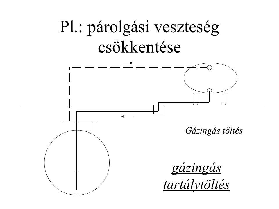 Pl.: párolgási veszteség csökkentése Gázingás töltés gázingás tartálytöltés