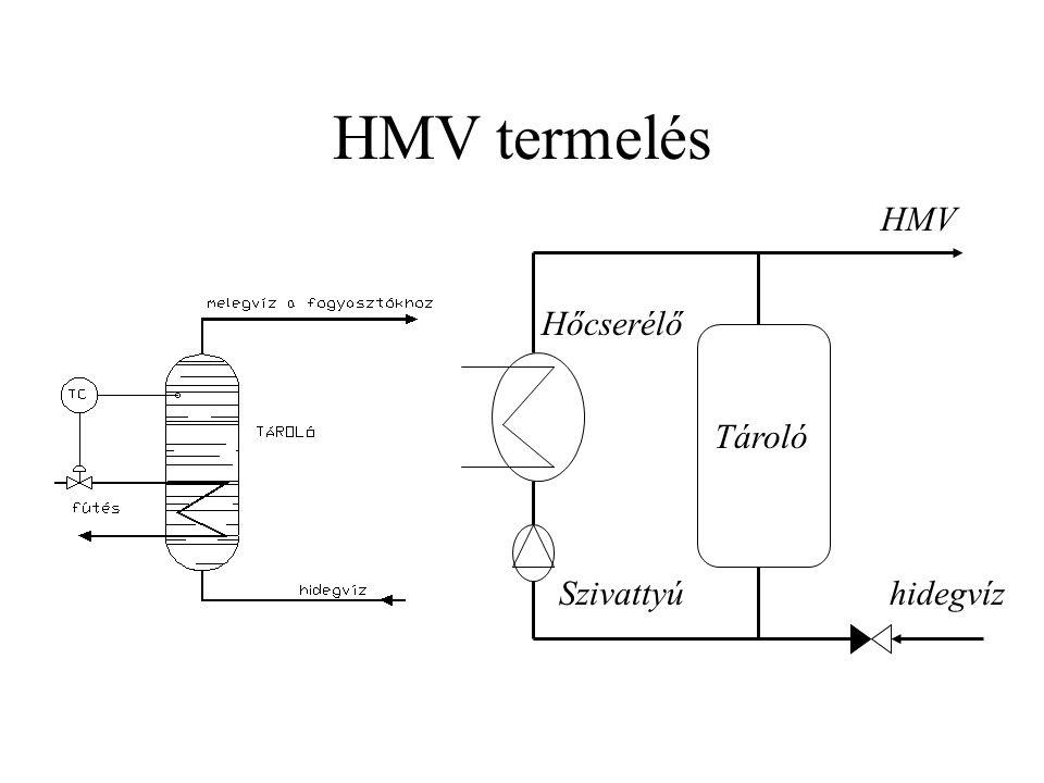 HMV termelés hidegvíz HMV Tároló Hőcserélő Szivattyú