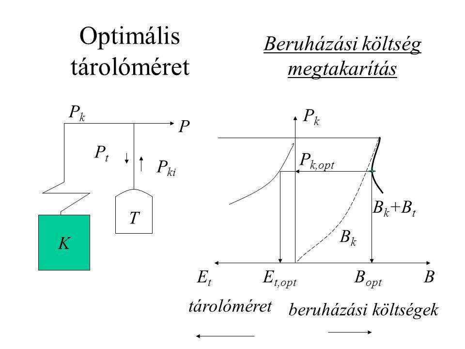 Optimális tárolóméret K T P PkPk PtPt P ki B PkPk EtEt BkBk B k +B t B opt P k,opt E t,opt beruházási költségek tárolóméret Beruházási költség megtaka