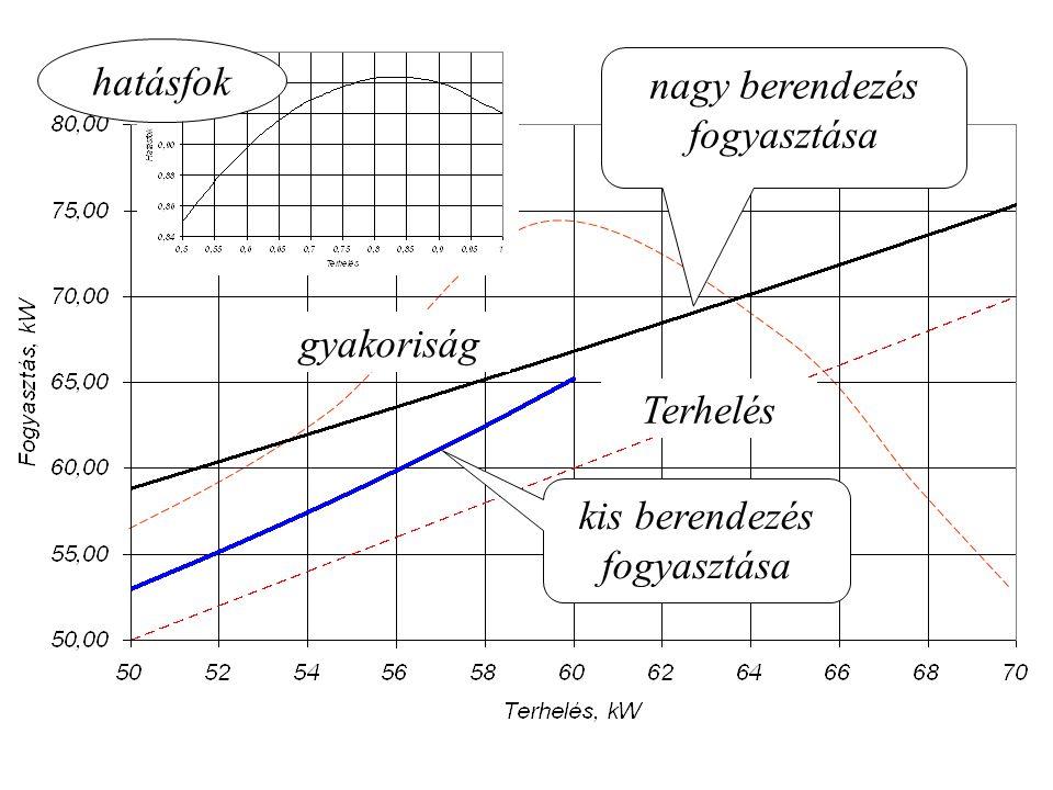 Regenerátorok (Tárolás szilárd anyagban)
