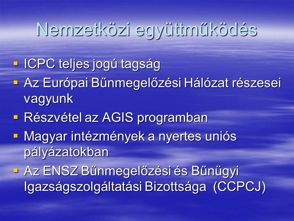 Nemzetközi együttműködés  ICPC teljes jogú tagság  Az Európai Bűnmegelőzési Hálózat részesei vagyunk  Részvétel az AGIS programban  Magyar intézmények a nyertes uniós pályázatokban  Az ENSZ Bűnmegelőzési és Bűnügyi Igazságszolgáltatási Bizottsága (CCPCJ)