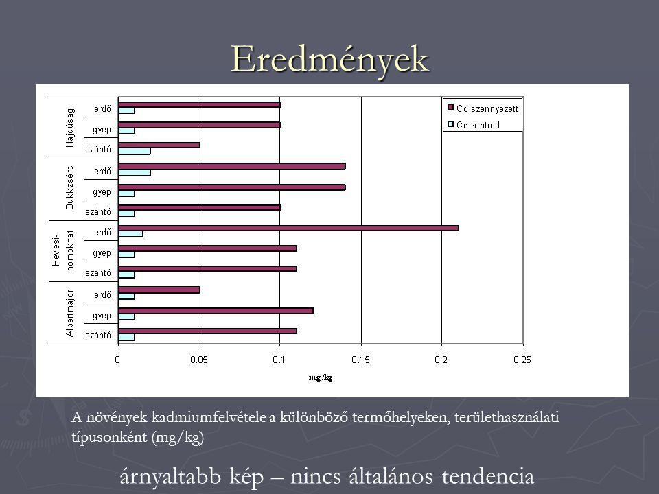 Eredmények A növények kadmiumfelvétele a különböző termőhelyeken, területhasználati típusonként (mg/kg) árnyaltabb kép – nincs általános tendencia