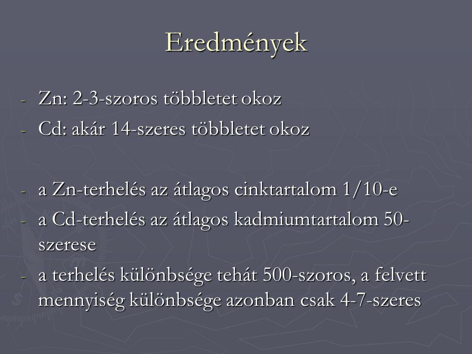 Eredmények - Zn: 2-3-szoros többletet okoz - Cd: akár 14-szeres többletet okoz - a Zn-terhelés az átlagos cinktartalom 1/10-e - a Cd-terhelés az átlag