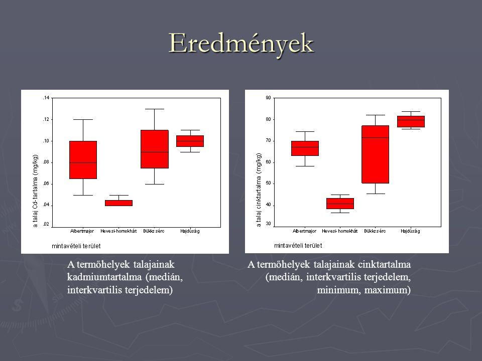 Eredmények A termőhelyek talajainak szervesanyag- tartalma (medián, interkvartilis terjedelem, minimum, maximum) A termőhelyek talajainak pH-ja (medián, interkvartilis terjedelem, minimum, maximum)