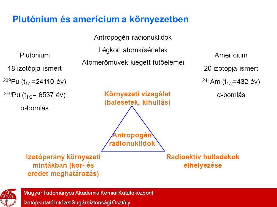 Magyar Tudományos Akadémia Kémiai Kutatóközpont Izotópkutató Intézet Sugárbiztonsági Osztály Plutónium és amerícium a környezetben Antropogén radionuklidok Légköri atomkísérletek Atomerőművek kiégett fűtőelemei Plutónium 18 izotópja ismert 239 Pu (t 1/2 =24110 év) 240 Pu (t 1/2 = 6537 év) α-bomlás Amerícium 20 izotópja ismert 241 Am (t 1/2 =432 év) α-bomlás Antropogén radionuklidok Környezeti vizsgálat (balesetek, kihullás) Radioaktív hulladékok elhelyezése Izotóparány környezeti mintákban (kor- és eredet meghatározás)