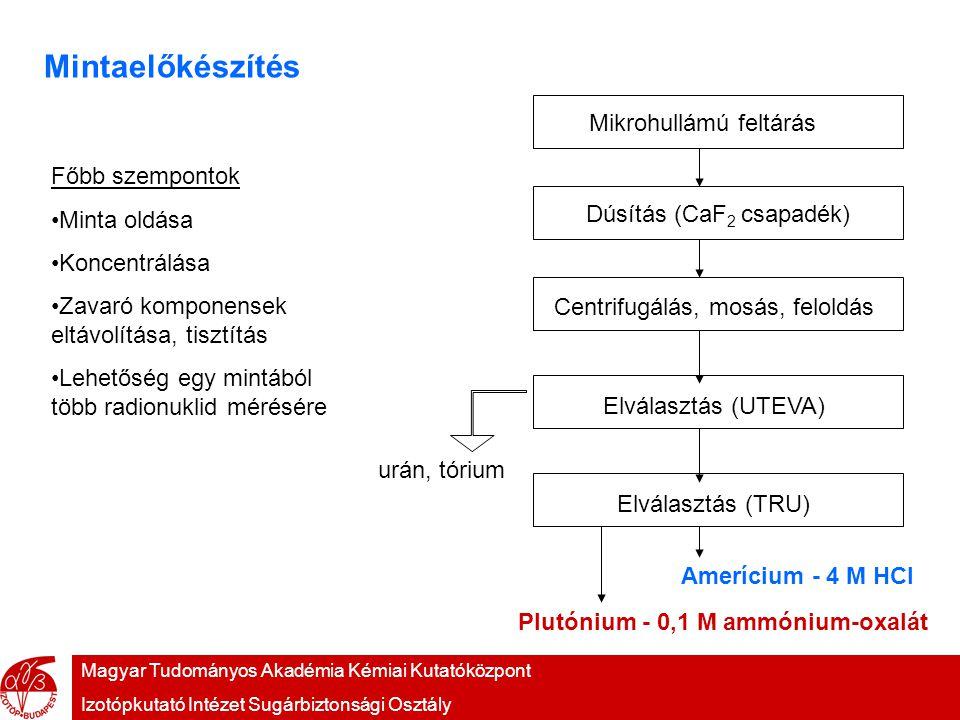 Magyar Tudományos Akadémia Kémiai Kutatóközpont Izotópkutató Intézet Sugárbiztonsági Osztály Mintaelőkészítés Főbb szempontok Minta oldása Koncentrálása Zavaró komponensek eltávolítása, tisztítás Lehetőség egy mintából több radionuklid mérésére Mikrohullámú feltárásDúsítás (CaF 2 csapadék) Centrifugálás, mosás, feloldásElválasztás (UTEVA) Elválasztás (TRU) urán, tórium Amerícium - 4 M HCl Plutónium - 0,1 M ammónium-oxalát