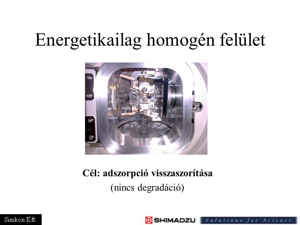 Energetikailag homogén felület Cél: adszorpció visszaszorítása (nincs degradáció)