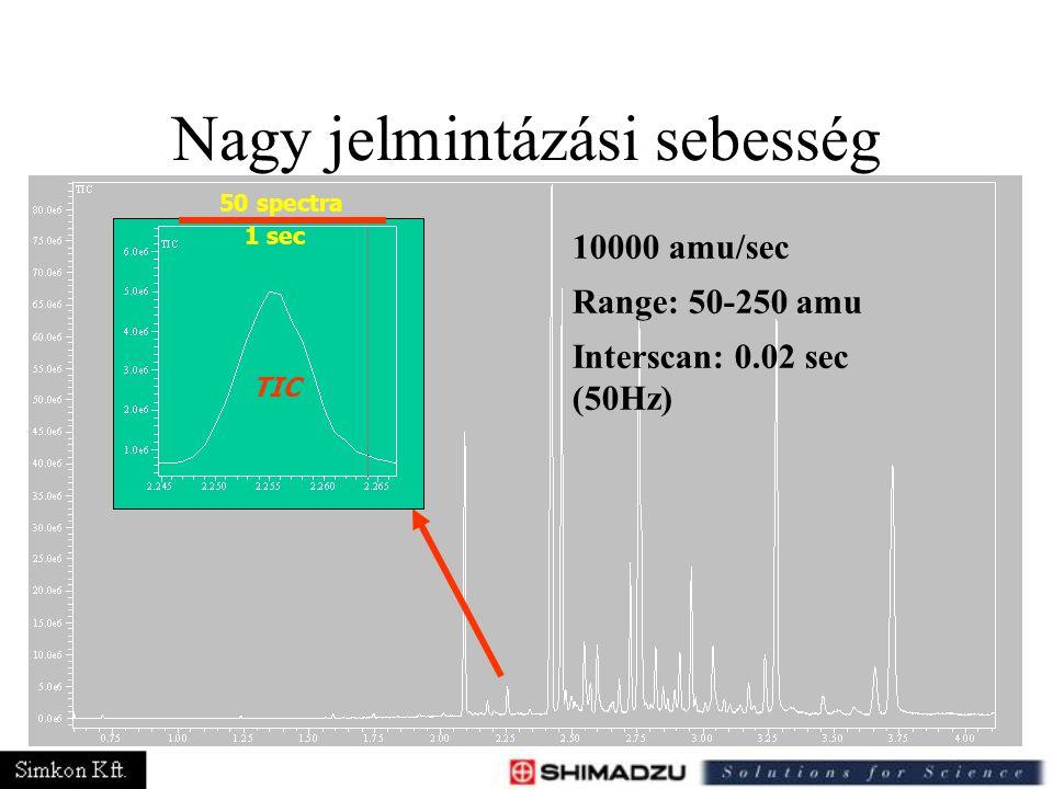 10000 amu/sec Range: 50-250 amu Interscan: 0.02 sec (50Hz) 50 spectra TIC 1 sec Nagy jelmintázási sebesség