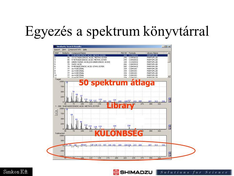 Library KÜLÖNBSÉG Egyezés a spektrum könyvtárral 50 spektrum átlaga