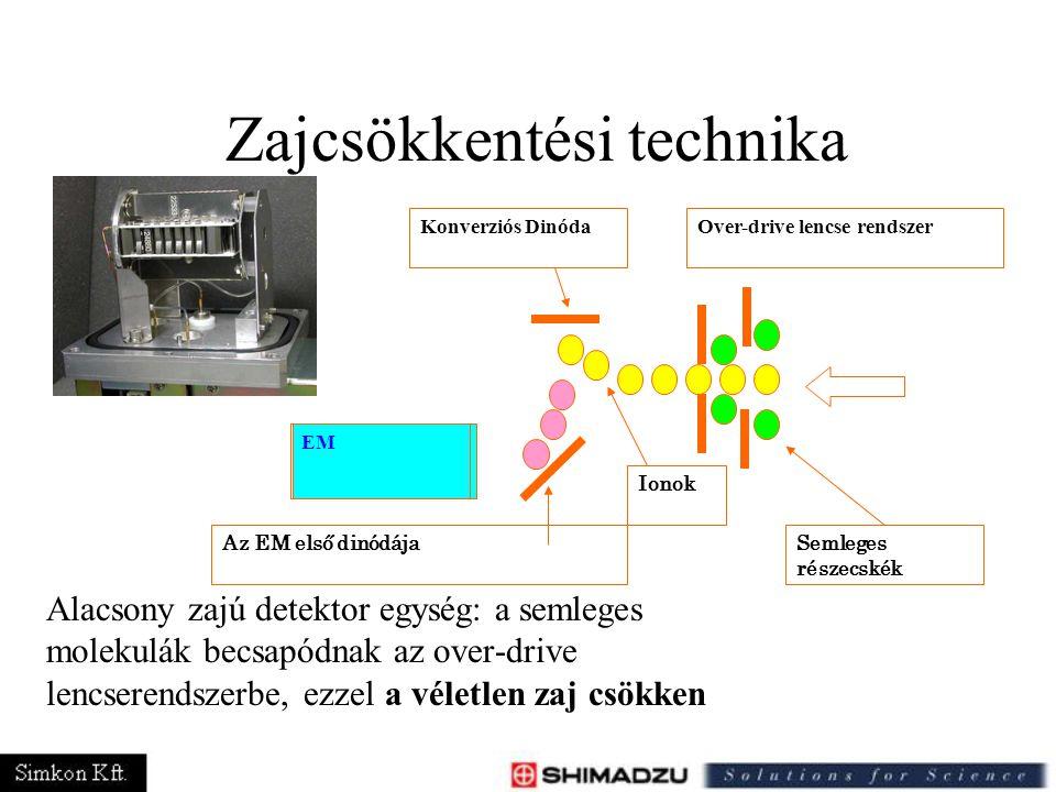 Zajcsökkentési technika Alacsony zajú detektor egység: a semleges molekulák becsapódnak az over-drive lencserendszerbe, ezzel a véletlen zaj csökken.