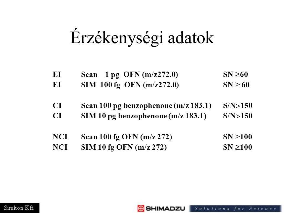 Érzékenységi adatok EI Scan 1 pg OFN (m/z272.0) SN  60 EI SIM 100 fg OFN (m/z272.0) SN  60 CI Scan 100 pg benzophenone (m/z 183.1) S/N  150 CISIM 1