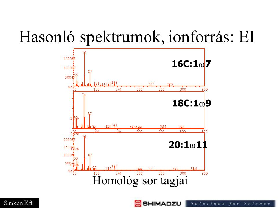 Hasonló spektrumok, ionforrás: EI 0.0e6 1.0e6 2.0e6 3.0e6 Homológ sor tagjai