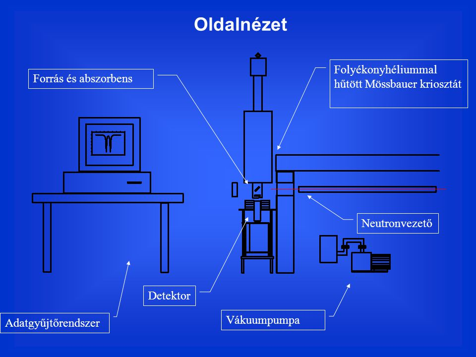 Oldalnézet Folyékonyhéliummal hűtött Mössbauer kriosztát Vákuumpumpa Adatgyűjtőrendszer Neutronvezető Detektor Forrás és abszorbens