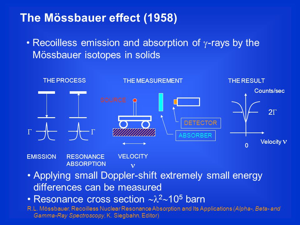 The Mössbauer effect (1958) Recoilless emission and absorption of  -rays by the Mössbauer isotopes in solids THE PROCESS THE RESULTTHE MEASUREMENT  EMISSIONRESONANCE ABSORPTION 22 VELOCITY Counts/sec SOURCE ABSORBER DETECTOR 0 Velocity Applying small Doppler-shift extremely small energy differences can be measured Resonance cross section  2  10 5 barn R.L.