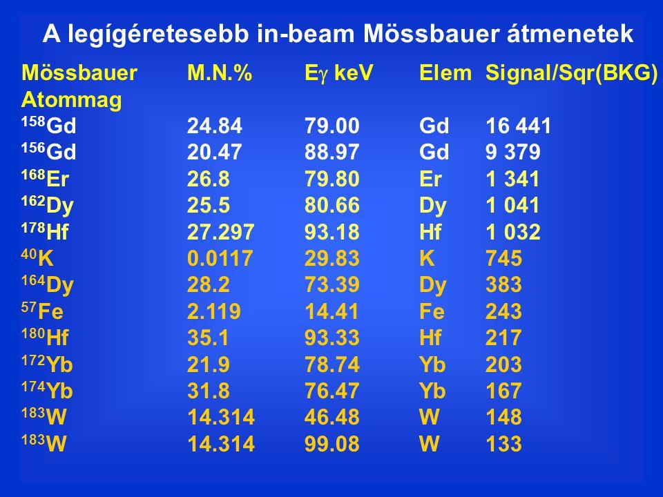 A legígéretesebb in-beam Mössbauer átmenetek MössbauerM.N.%E  keVElemSignal/Sqr(BKG) Atommag 158 Gd24.8479.00Gd16 441 156 Gd20.4788.97Gd9 379 168 Er26.879.80Er1 341 162 Dy25.580.66Dy1 041 178 Hf27.29793.18Hf1 032 40 K0.011729.83K745 164 Dy28.273.39Dy383 57 Fe2.11914.41Fe243 180 Hf35.193.33Hf217 172 Yb21.978.74Yb203 174 Yb31.876.47Yb167 183 W14.31446.48W148 183 W14.31499.08W133