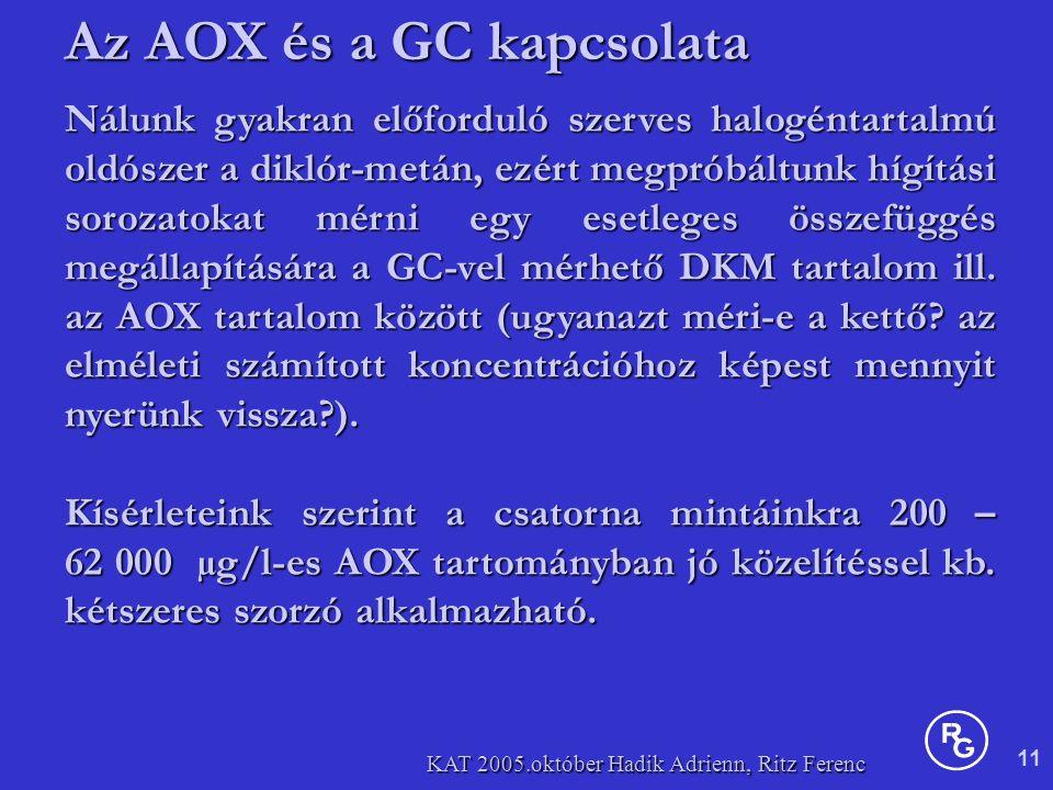 11 KAT 2005.október Hadik Adrienn, Ritz Ferenc Nálunk gyakran előforduló szerves halogéntartalmú oldószer a diklór-metán, ezért megpróbáltunk hígítási sorozatokat mérni egy esetleges összefüggés megállapítására a GC-vel mérhető DKM tartalom ill.
