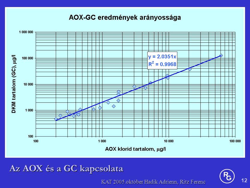 12 KAT 2005.október Hadik Adrienn, Ritz Ferenc Az AOX és a GC kapcsolata