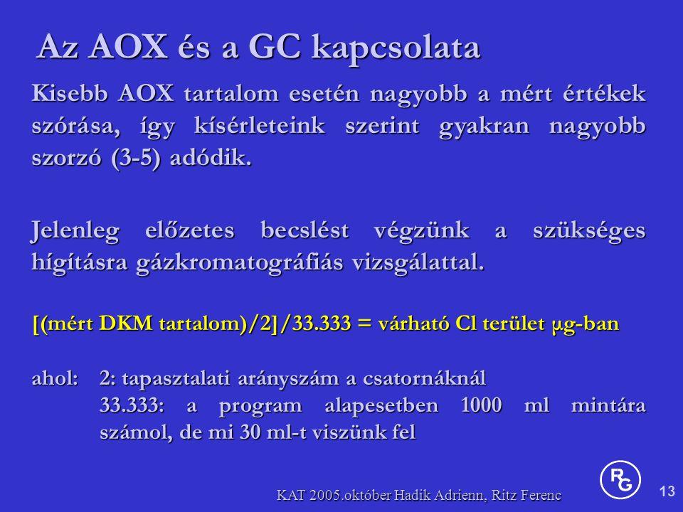 13 KAT 2005.október Hadik Adrienn, Ritz Ferenc Kisebb AOX tartalom esetén nagyobb a mért értékek szórása, így kísérleteink szerint gyakran nagyobb szorzó (3-5) adódik.