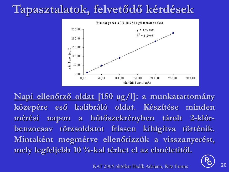 20 KAT 2005.október Hadik Adrienn, Ritz Ferenc Napi ellenőrző oldat [150 µg/l]: a munkatartomány közepére eső kalibráló oldat.