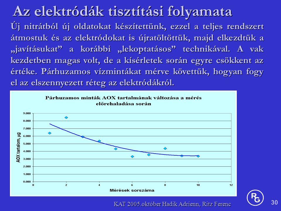 """30 KAT 2005.október Hadik Adrienn, Ritz Ferenc Új nitrátból új oldatokat készítettünk, ezzel a teljes rendszert átmostuk és az elektródokat is újratöltöttük, majd elkezdtük a """"javításukat a korábbi """"lekoptatásos technikával."""